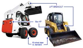 skid steer comparison